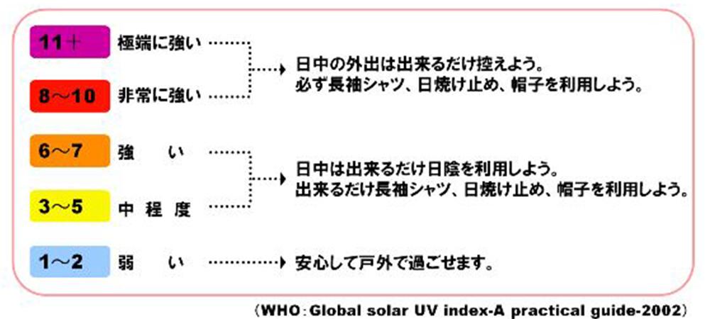 夏の紫外線対策